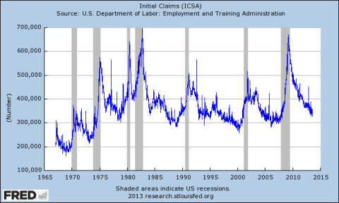Initial Unemployment Claims Through 08.03.2013