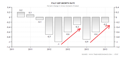 Italian GDP Performance 08.2013