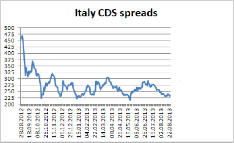 Italy CDS Spread