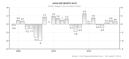Japanese GDP Performance