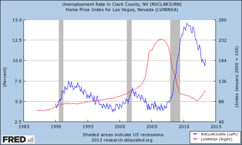 Las Vegas Housing vs Unemployment Rate