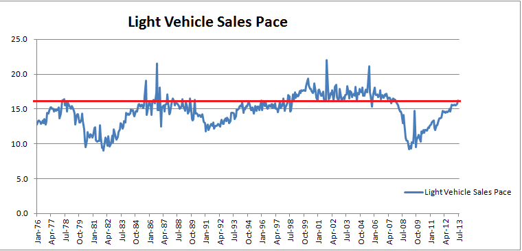 Light Vehicle Sales Pace 1976-2013