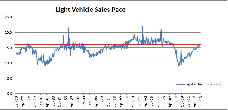 Light Vehicle Sales Pace 1976-2013