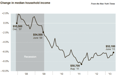 Median Income Performance in the U.S. Since 2007