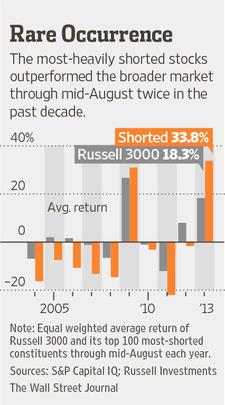 Most Short Stocks Returns 08.2013