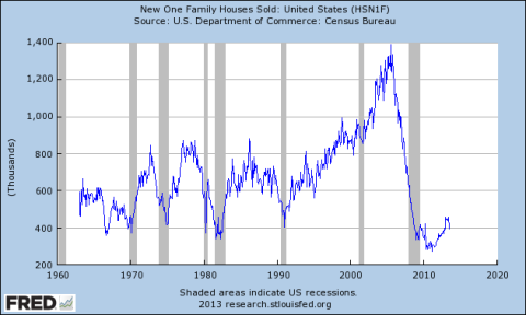New Home Sales Since 1960