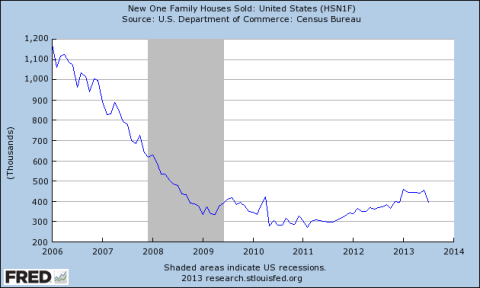 New Home Sales Since January 2006