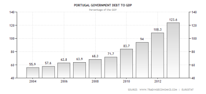 Portugal Debt to GDP Ratio 08.2013