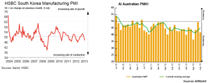 SK and AU PMI 08.2013