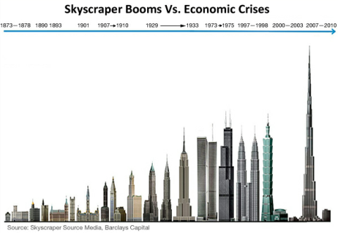 Skyscraper Index Image