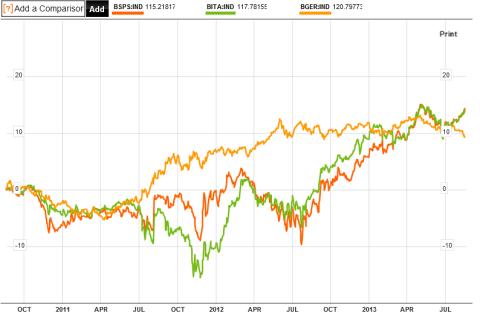 Spanish Italian German Bonds 08.19.2013