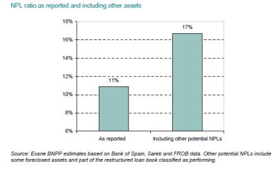 Spanish-NPL-ratio