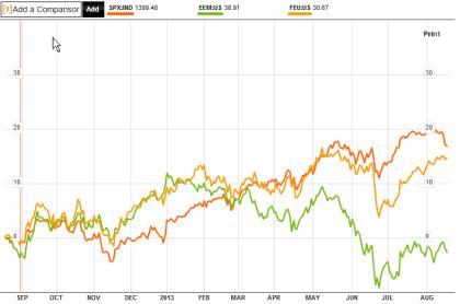 Stock Index Comparison 08.2013