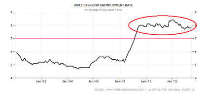 UK Unemployment Rate 08.2013