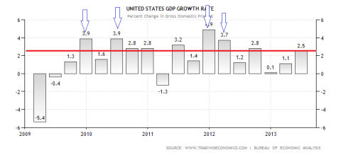 US GDP Performance Through 2Q2013