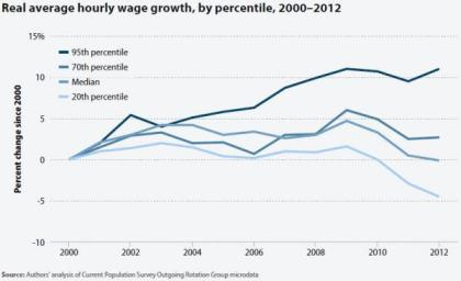 US Real Wage Performance Since 2000