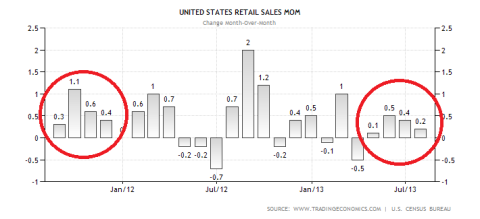 US Retail Sales Mom 08.2013