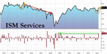 US Services PMI 08.2013