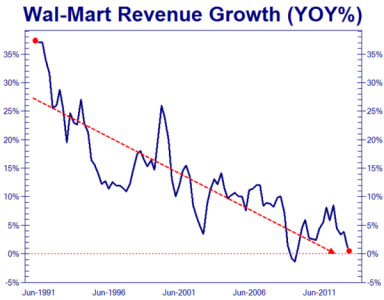 WMT Revenue Growth