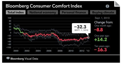 Bloomberg Consumer Comfort Index