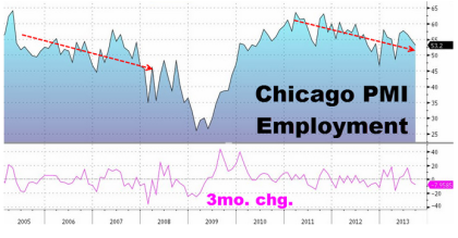 Chicago PMI Employment 09.30.2013