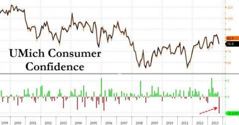 Consumer Confidence 09.2013