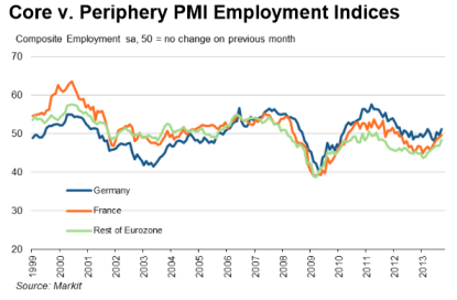 Core v. Periphery PMI Employment Indices