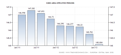 Eurozone Employed Workforce Through 2Q2013