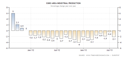 Eurozone Industrial Production Through July 2013