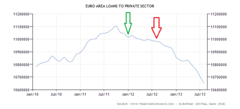 Eurozone Loans to the Private Sector Through 08.2013