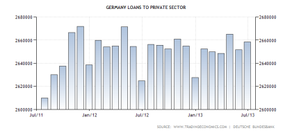 German Loans to the Private Sector 09.2013