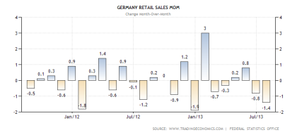 German Retail Sales