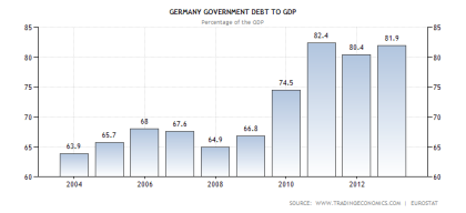 Germany Debt to GDP