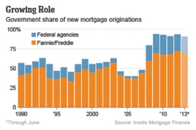 Government Share of Mortgage Originations