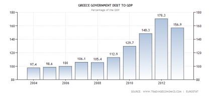 Greece Debt to GDP Ratio