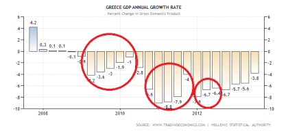 Greek GDP Performance Through 2Q2013
