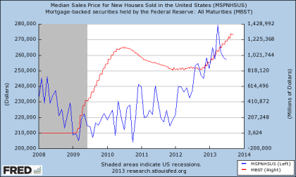 Home Sales vs. Fed Mortgage Holdings