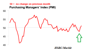 HSBC China Flash PMI 09.2013