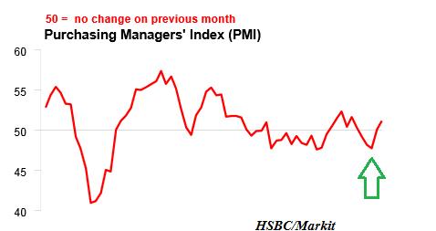 HSBC China Flash PMI 09.2013