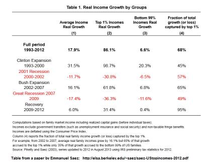 Income Growth 99 vs 1