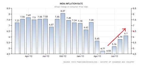India CPI 09.2013