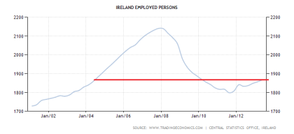 Ireland Employed Persons Through 2Q2013