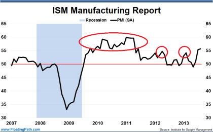 ISM PMI 08.2013