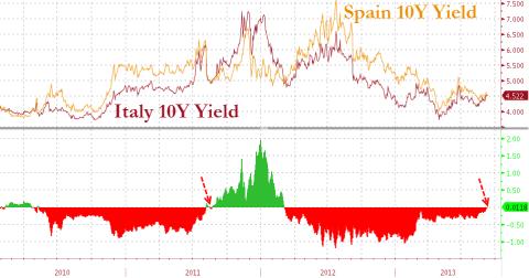 Italy vs. Spain Yield