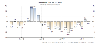 Japan Industrial Production Through September 2013