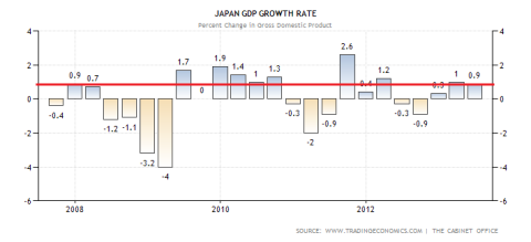 Japanese GDP Performance Revised 2nd Quarter