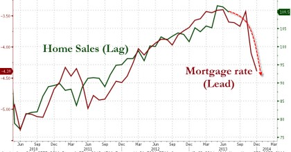 Mortgage Applications vs. Sales  6 Month Lag 09.2013