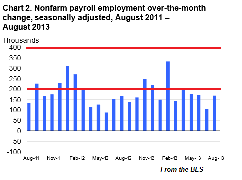 Nonfarm Payrolls Through August 2013