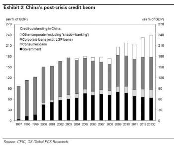 Outstanding Chinese Credit