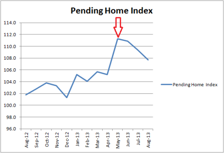Pending Home Sales Through August 2013